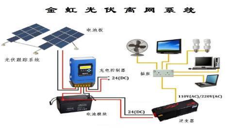 光伏系统解决方案